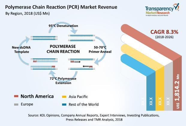 Polymerase Chain Reaction (PCR) Market