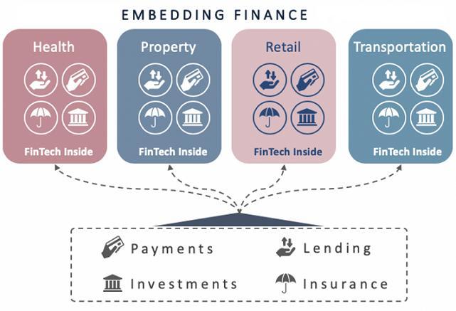 Embedded Finance Market