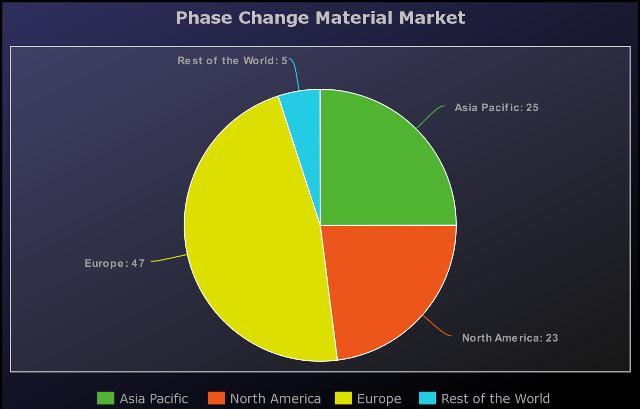 Phase Change Material Market a comprehensive study by key