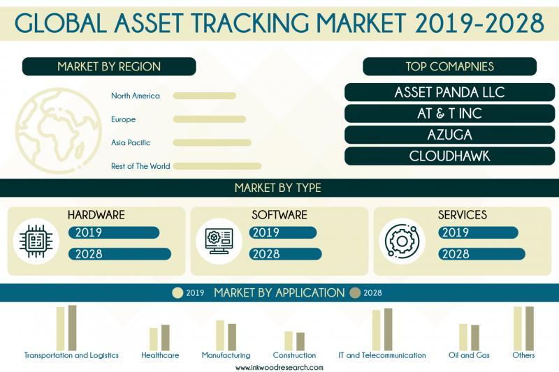 Global Asset Tracking Market