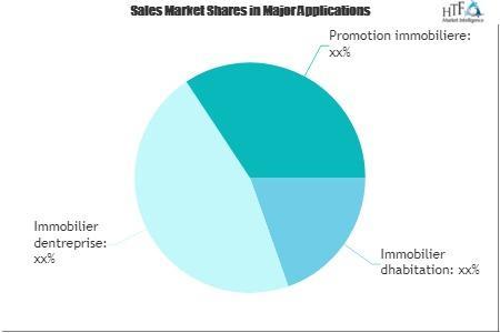 Real Estate CMA Software Market