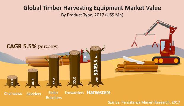 Timber Harvesting Equipment Market