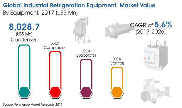 Industrial Refrigeration Equipment Market
