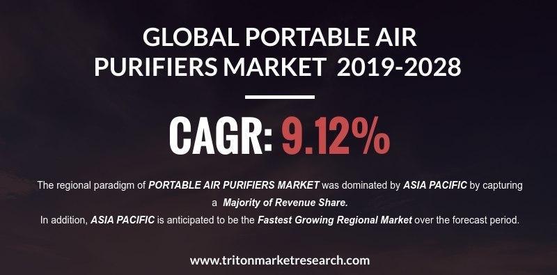 Global Portable Air Purifier Market
