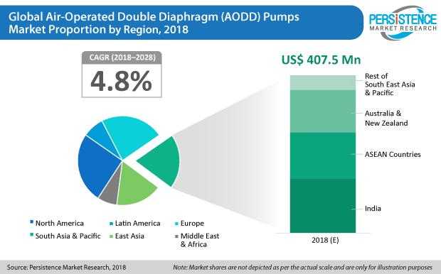 Air-Operated Double Diaphragm (AODD) Pumps Market