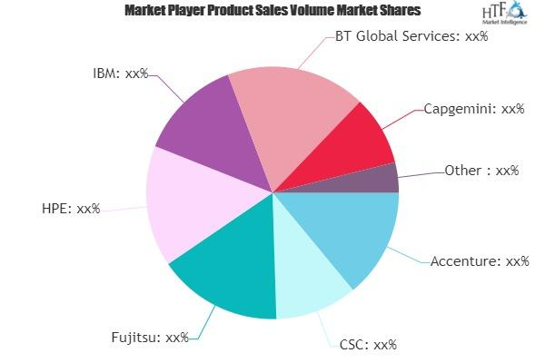 Systems Integration Services Market