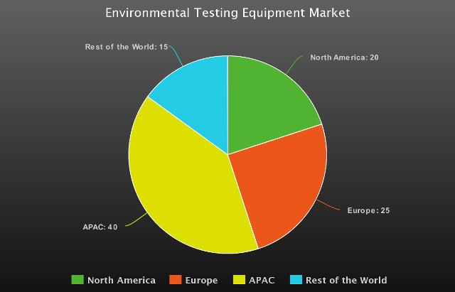 Recent Analysis of Environmental Testing Equipment Market |