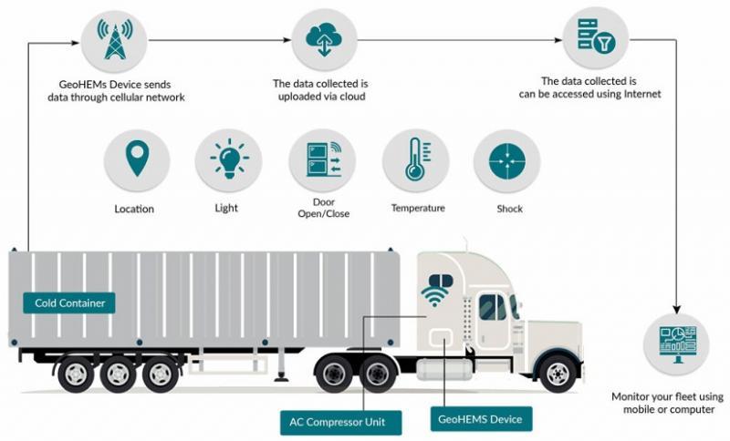 Cold Chain Monitoring Market - Premium Market Insights