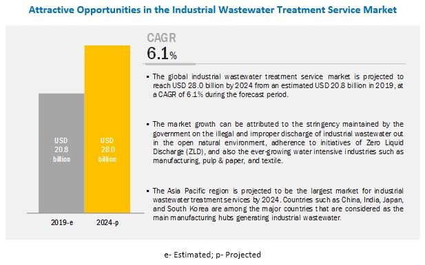 Industrial Wastewater Treatment Service Market to Grow $28.0
