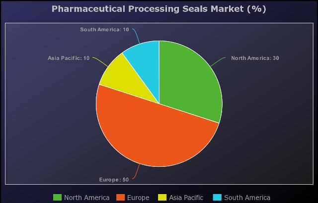 Pharmaceutical Processing Seals Market Grow By Leading