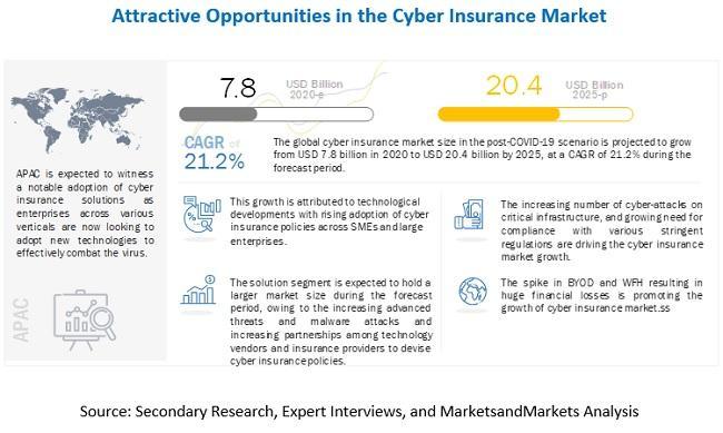 Cyber Insurance Market Witness the Growth of $20.4 billion