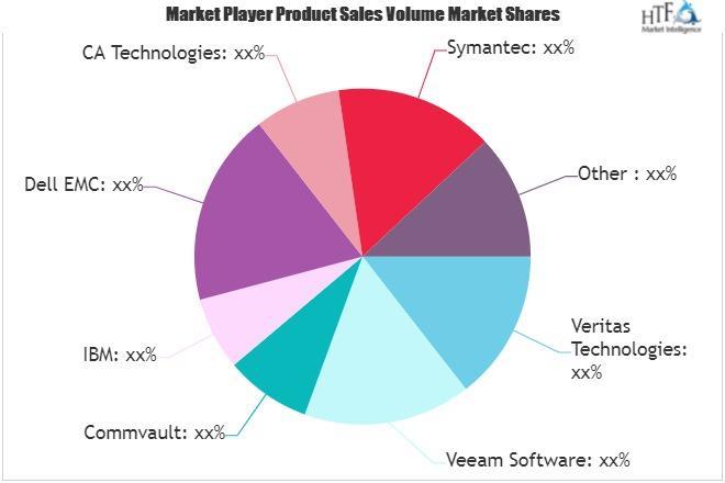 Data Center Backup Software Market