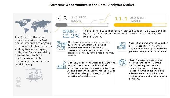 Retail Analytics Market Witness the Growth of $11.1 billion