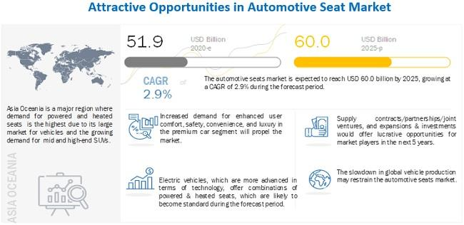 Automotive Seats Market - Growth, Trends, and Forecast (2020 -