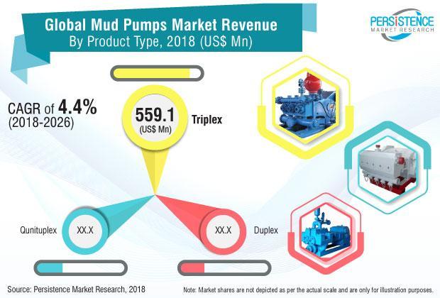 Mud Pumps Market