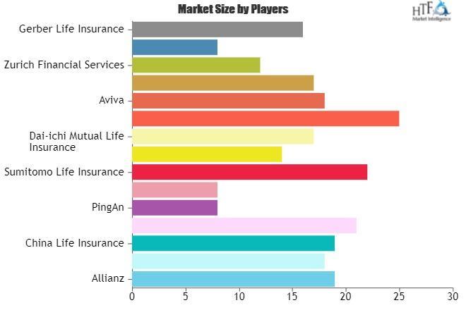 Life Insurance for Seniors Market