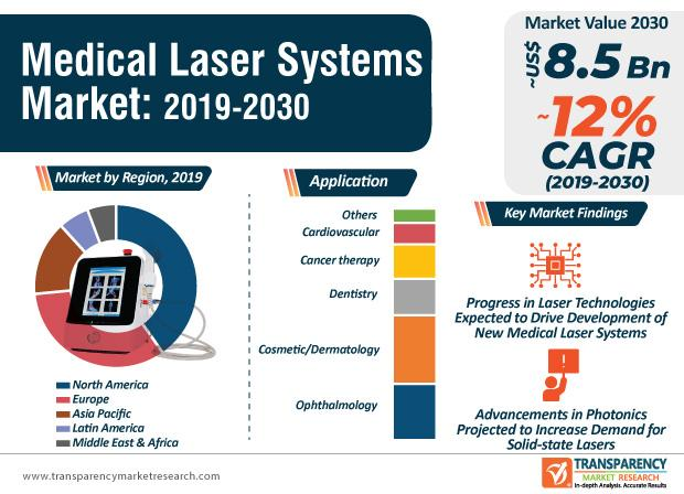 Medical Laser Systems Market