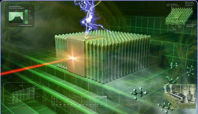 World Quantum Cascade Lasers Market Share by 2027: Global