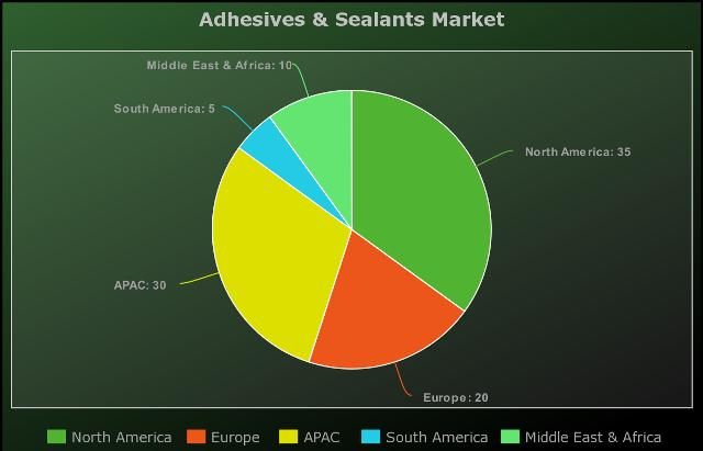 Adhesives & Sealants Market to Witness Huge Growth by Key