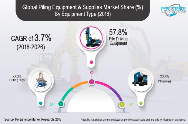 Piling Equipment And Supplies Market