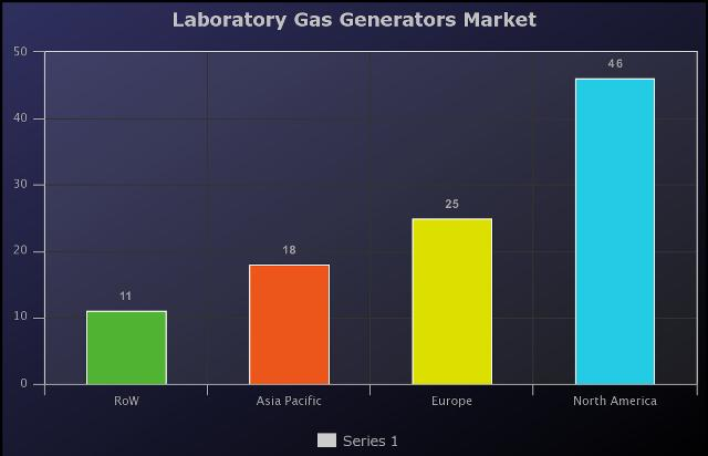 12.7% Growth Rate for Laboratory Gas Generators Market by 2024 |