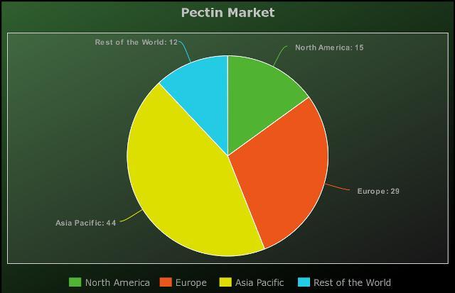 Recent Analysis of Pectin Market | DowDuPont, Cargill,