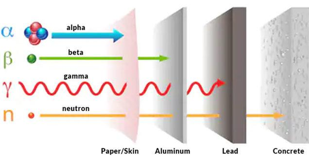 Global Radiation Shielding Materials Market Analysis