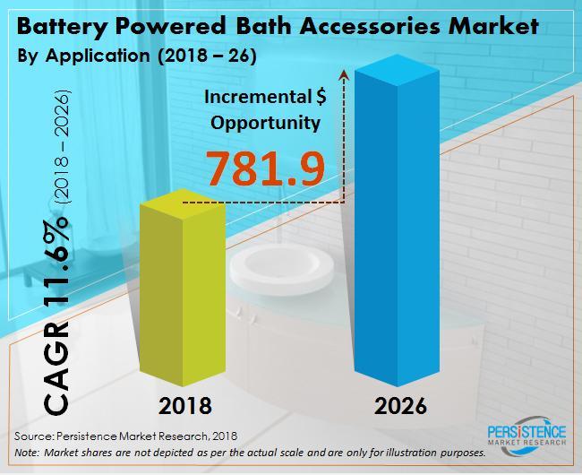 Battery Powered Bath Accessories Market