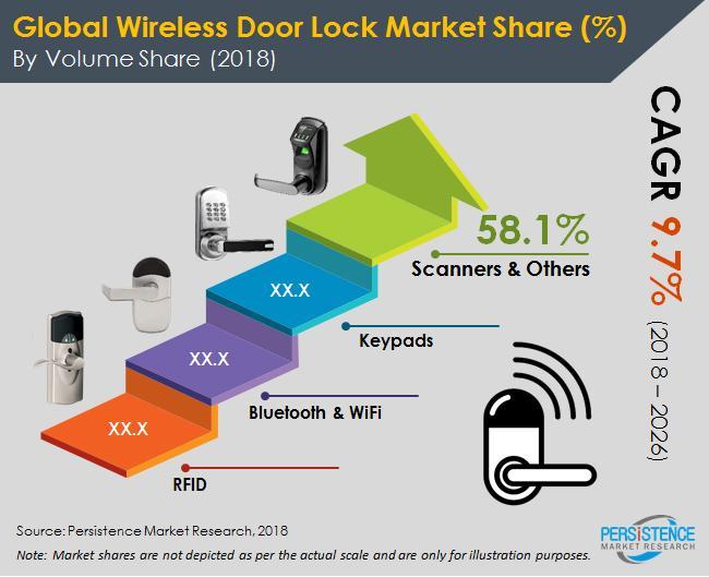 Wireless Door Lock System Market