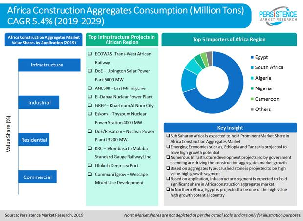 africa_construction_aggregates_market