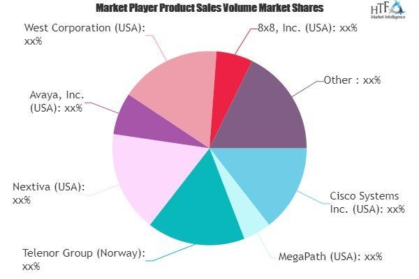 Business VOIP Market