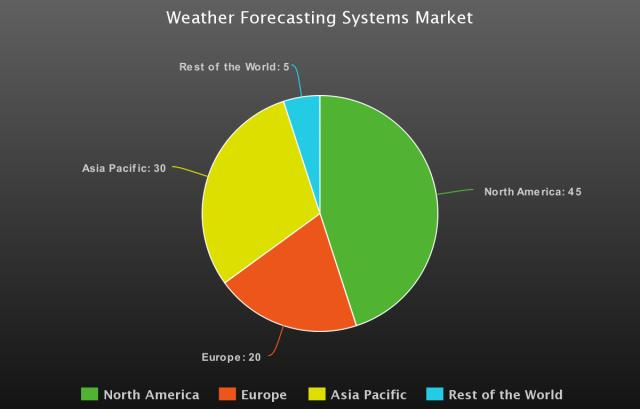 Weather Forecasting Systems Market Expected to Grow at 3.3