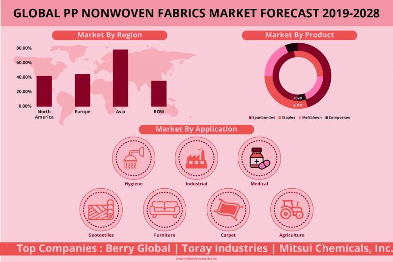 Global PP Nonwoven Fabrics Market