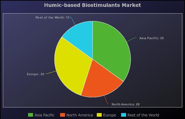 Humic-based Biostimulants Market a comprehensive study by key