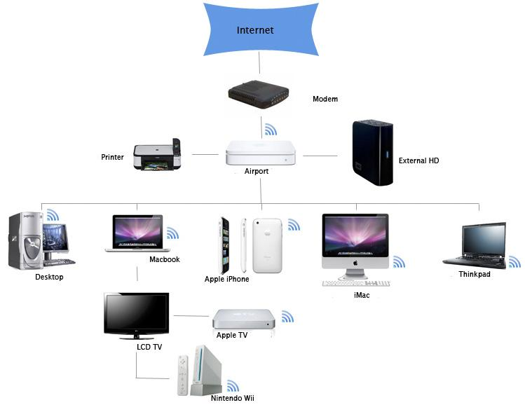 Home Networking Device