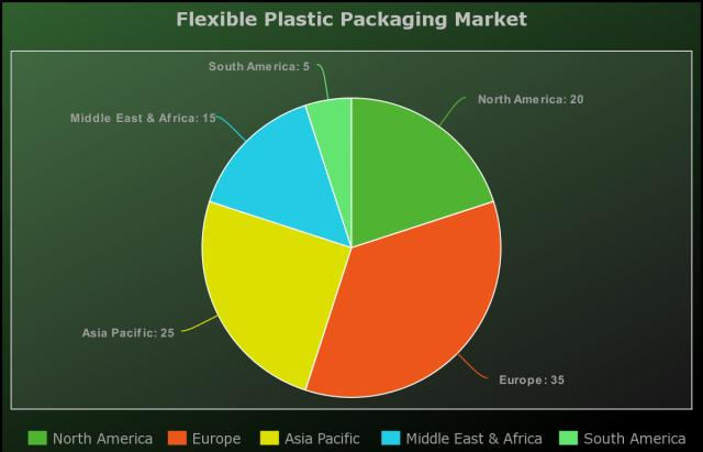 Flexible Plastic Packaging Market 2025 SWOT Analysis By Top Key