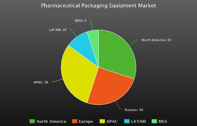 Pharmaceutical Packaging Equipment Market Research Report