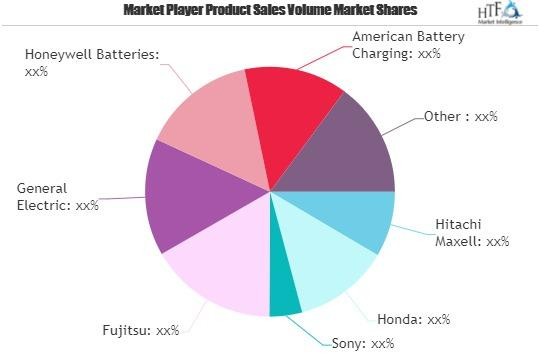 Advance Battery Technologies Market