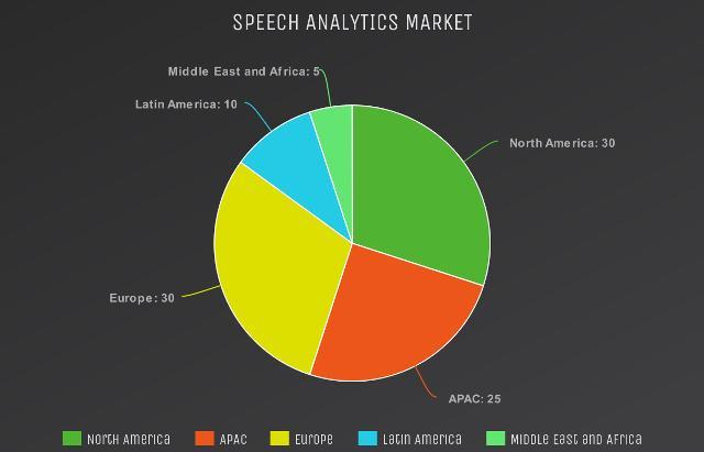 (2020-2025) Speech Analytics Market Report: Segment Analysis,