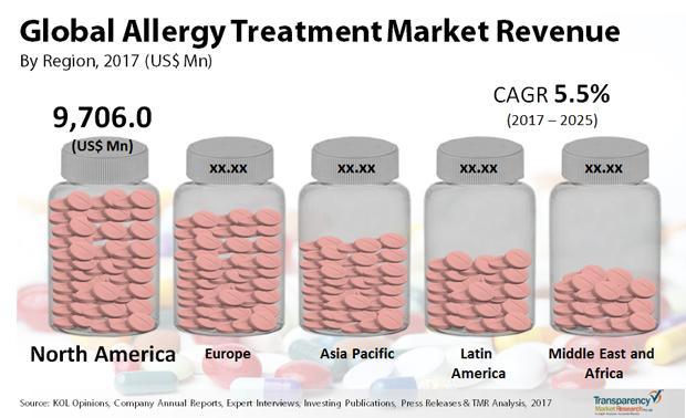 Allergy Treatment Market