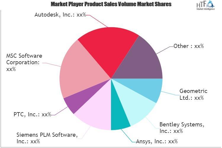 Software Engineering Market
