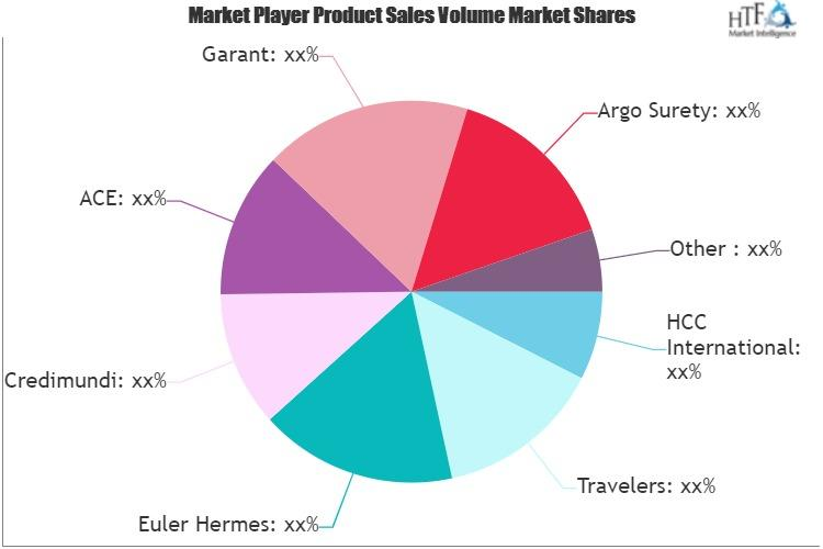 Trade Insurance Market
