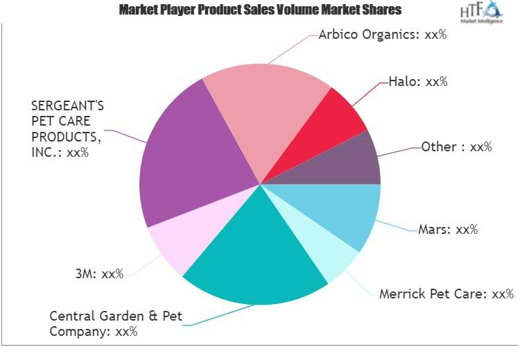 Pet Care Products Market