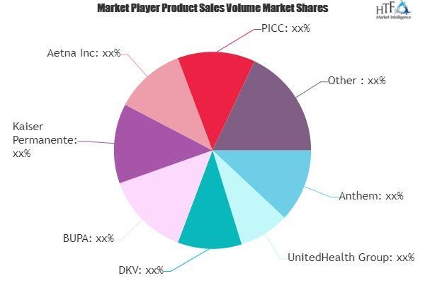 Commercial Health Insurance Market