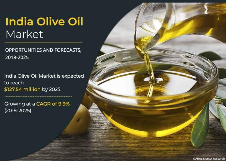 India Olive Oil Market