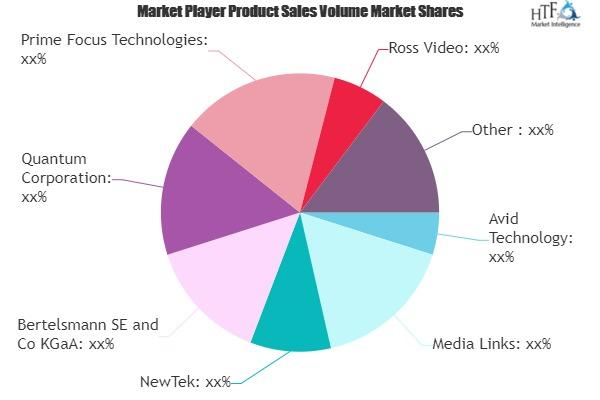 Sports Production Software Market