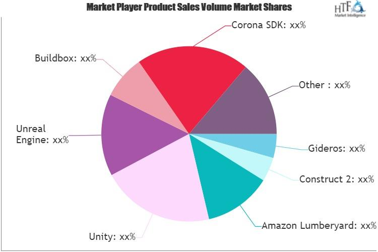 Game Engines and Development Software Market