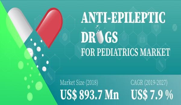 Anti-Epileptic Drugs for Pediatrics Market
