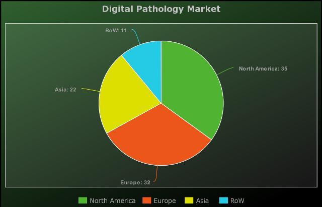 Digital Pathology Market 2020-2025