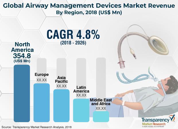 Airway Management Devices Market